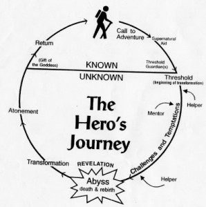 The Hero's Journey: A Teaching Tool